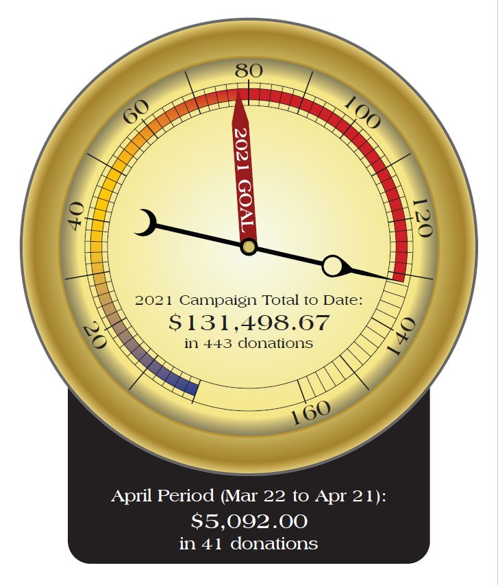 April 2021 Fund Drive Total