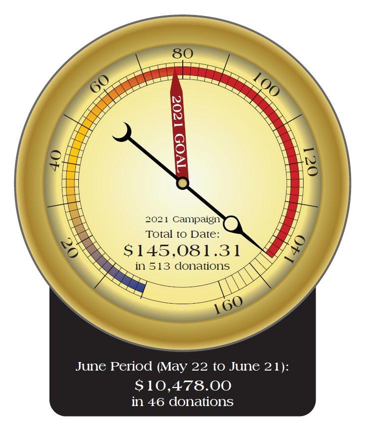June 2021 Fund Drive Total