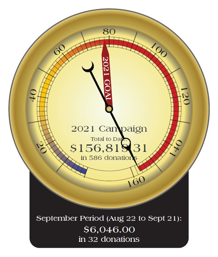 September 2021 Fund Drive Total